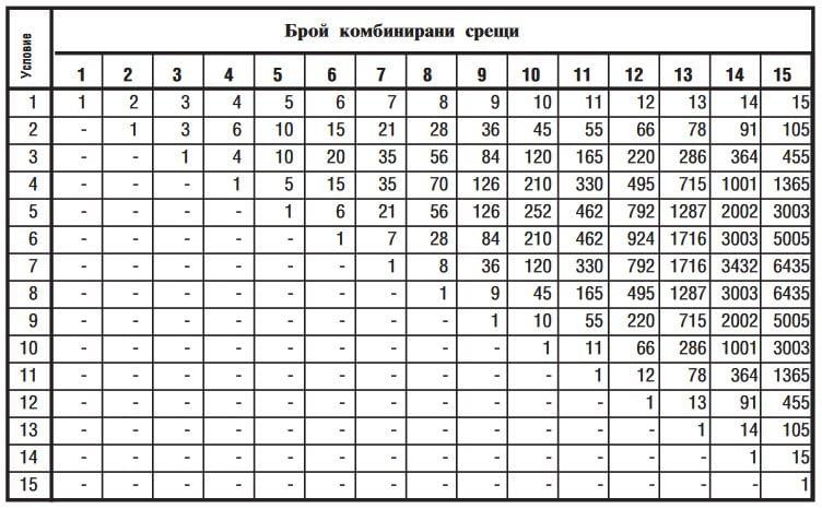 Система пълно комбиниране в Еврофутбол