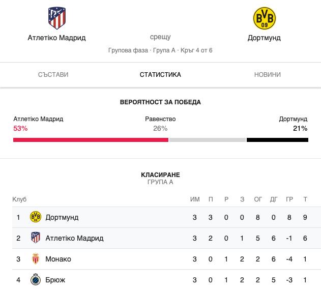 Прогноза за Атлетико Мадрид - Борусия Дортмунд